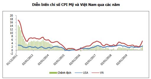 MBS: Lạm phát ở mức cao đang gây áp lực lên tỷ giá  - Ảnh 3.
