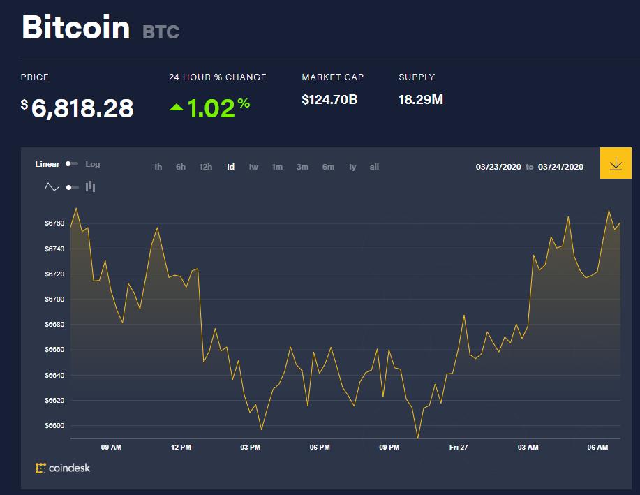 Chỉ số giá bitcoin hôm nay (27/3) (nguồn: CoinDesk)