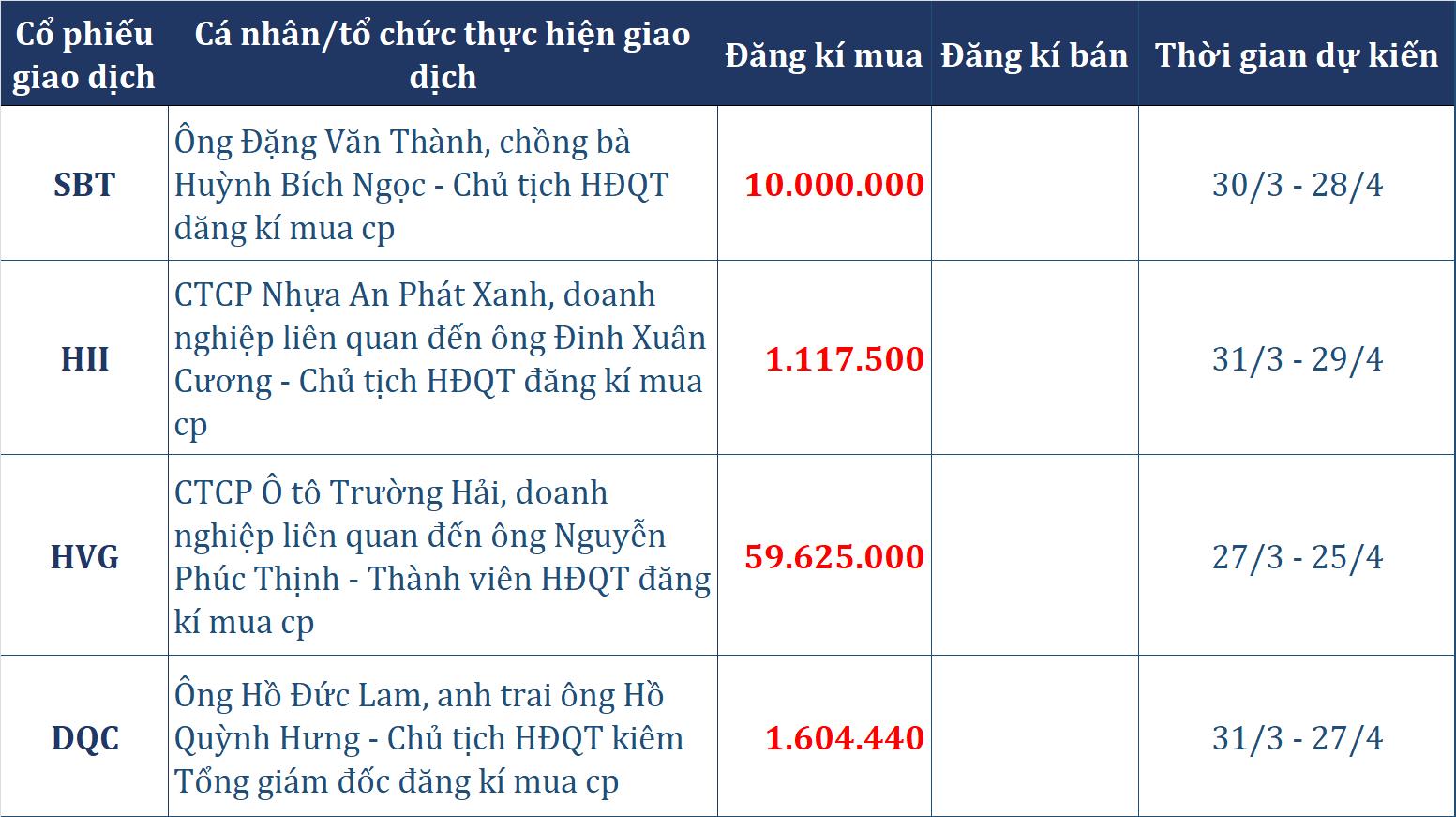 Dòng tiền thông minh 27/3: Khối tự doanh mở rộng đà bán ròng lên hơn 200 tỉ đồng, ông Đặng Văn Thành muốn mua 10 triệu cổ phần SBT - Ảnh 2.