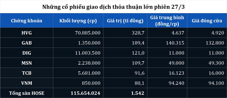 Gia dịch thỏa thuận gần 71 triệu cổ phiếu HVG phiên 27/3, Thaco đã mua xong cổ phần Thuỷ sản Hùng Vương? - Ảnh 1.