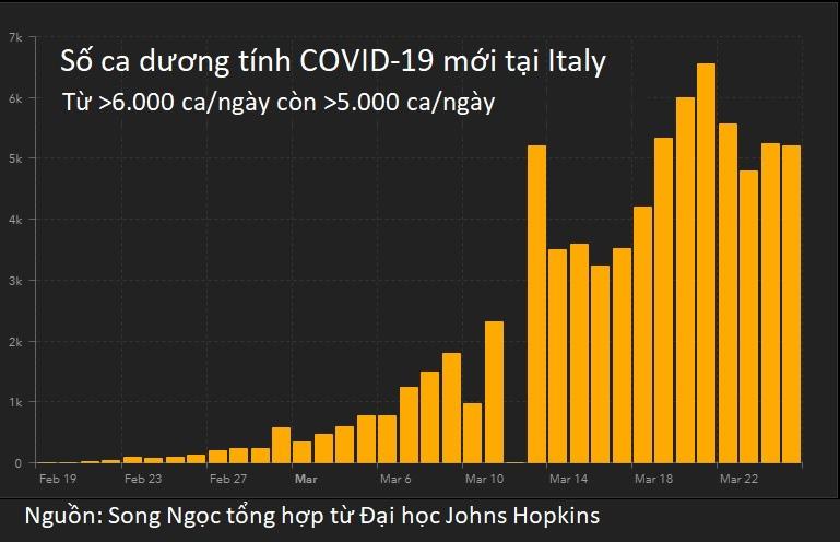 Mỹ dẫn đầu thế giới về số ca dương tính COVID-19 - Ảnh 1.