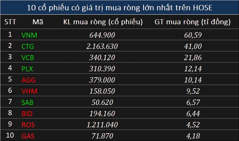 Khối ngoại trở lại mua ròng gần 70 tỉ đồng cổ phiếu sau 33 phiên xả liên tiếp - Ảnh 1.