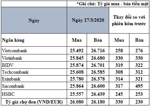 Tỷ giá đồng Euro hôm nay 27/3: Giá Euro chợ đen vượt 26.000 VND/EUR - Ảnh 2.