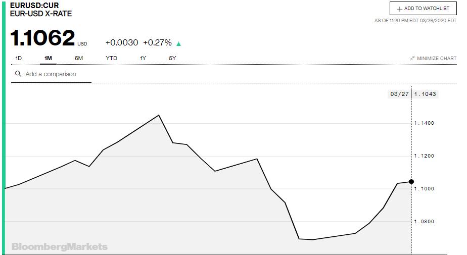 Tỷ giá đồng Euro hôm nay 27/3: Giá Euro chợ đen vượt 26.000 VND/EUR - Ảnh 3.