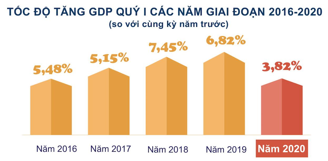 GDP quí I/2020 ước tăng 3,82% so với cùng kì năm trước, thấp nhất trong 10 năm qua - Ảnh 2.