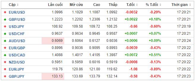 Thị trường ngoại hối hôm nay 27/3: Nhà đầu tư được trấn an, đồng USD tiếp tục giảm điểm - Ảnh 1.
