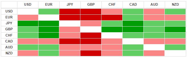 Thị trường ngoại hối hôm nay 27/3: Nhà đầu tư được trấn an, đồng USD tiếp tục giảm điểm - Ảnh 3.