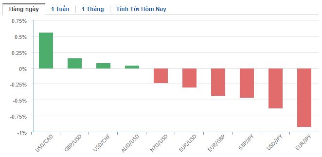 Thị trường ngoại hối hôm nay 27/3: Nhà đầu tư được trấn an, đồng USD tiếp tục giảm điểm - Ảnh 2.