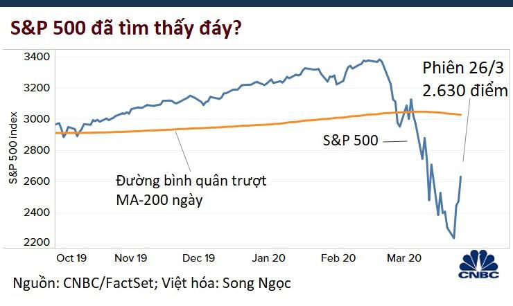 Thất nghiệp cao kỉ lục, Dow Jones vẫn vọt lên 1.352 điểm, có chuỗi ba phiên tăng mạnh nhất kể từ 1931 - Ảnh 5.