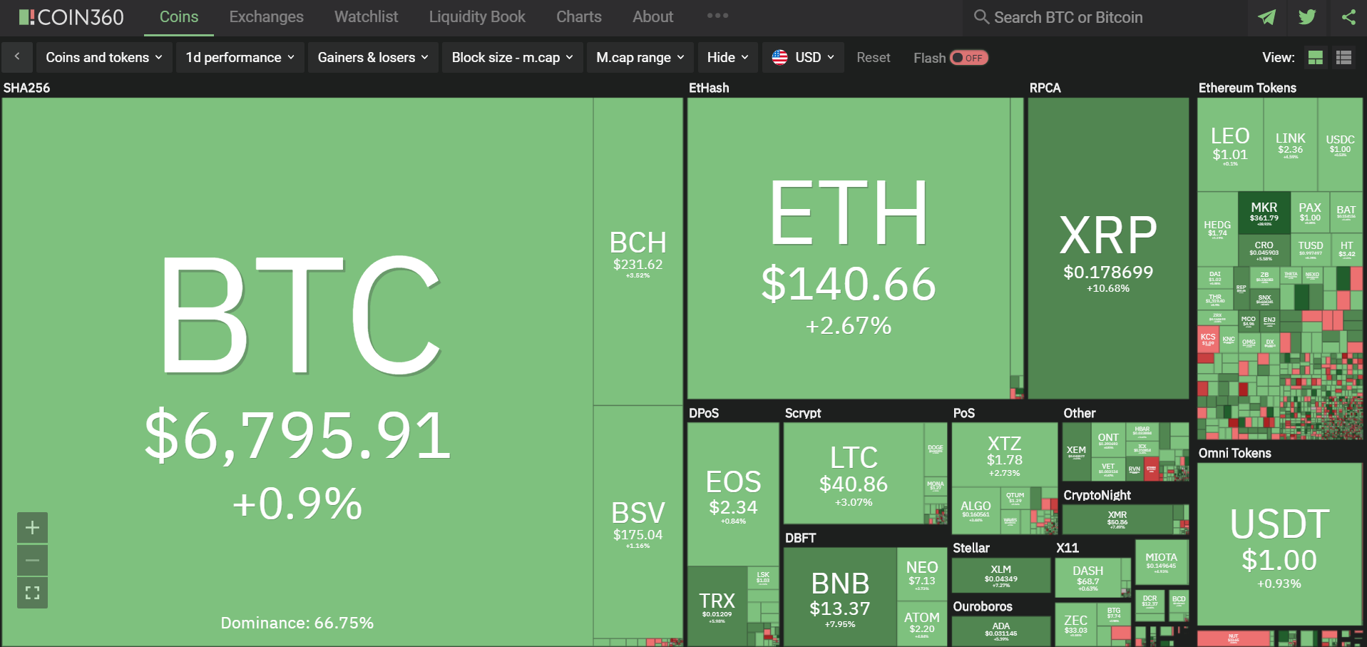 Toàn cảnh thị trường tiền kĩ thuật số hôm nay (27/3) (Nguồn: Coin360.com)