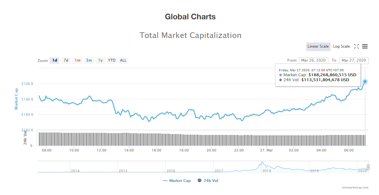 Tổng giá trị thị trường và khối lượng giao dịch tiền kĩ thuật số hôm nay (27/3) (nguồn: CoinMarketCap)
