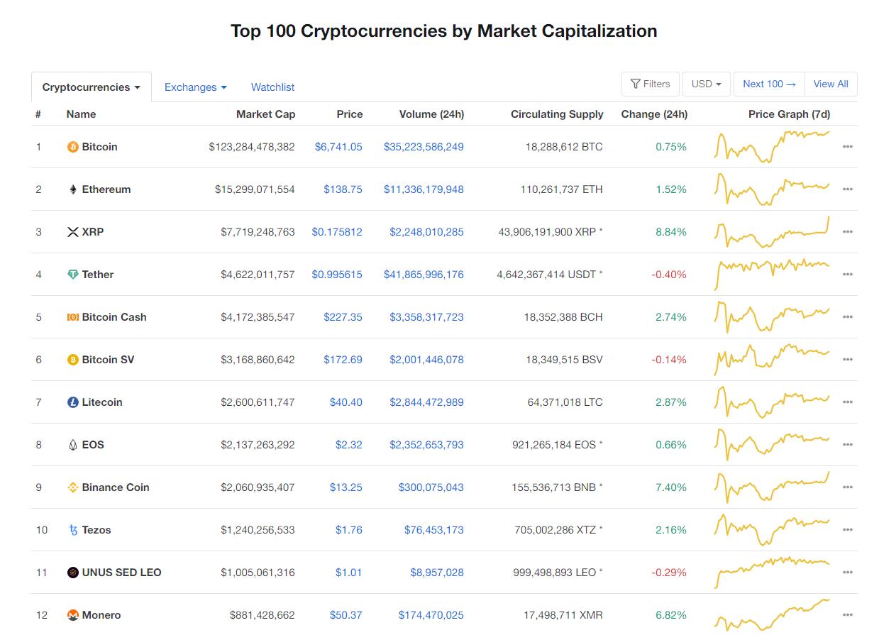 Nhóm 10 đồng tiền kĩ thuật số hàng đầu theo giá trị thị trường hôm nay (27/3) (nguồn: CoinMarketCap)