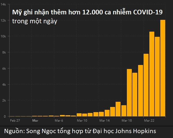 Mỹ dẫn đầu thế giới về số ca dương tính COVID-19 - Ảnh 2.
