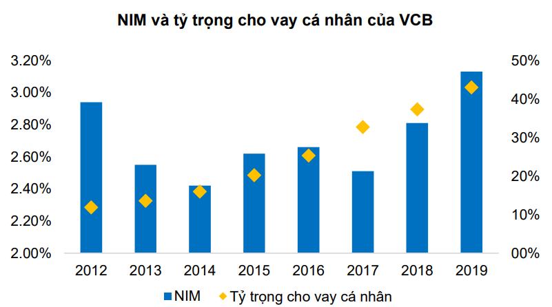 Dịch COVID-19 diễn biến phức tạp, lợi nhuận Vietcombank ảnh hưởng ra sao? - Ảnh 1.