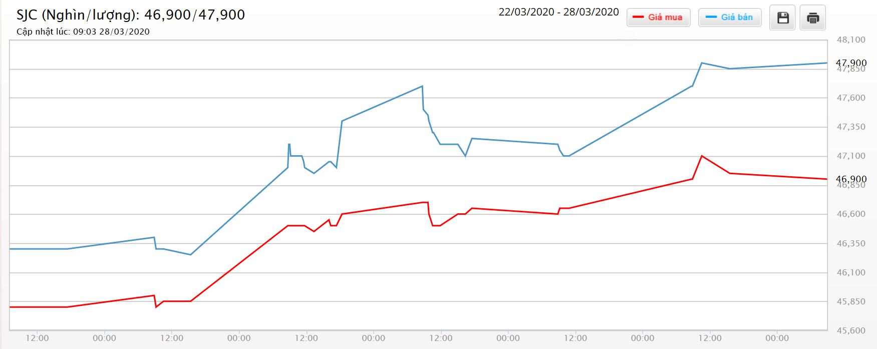 Giá vàng hôm nay 29/3: SJC tăng đến 1,6 triệu đồng/lượng sau một tuần - Ảnh 1.
