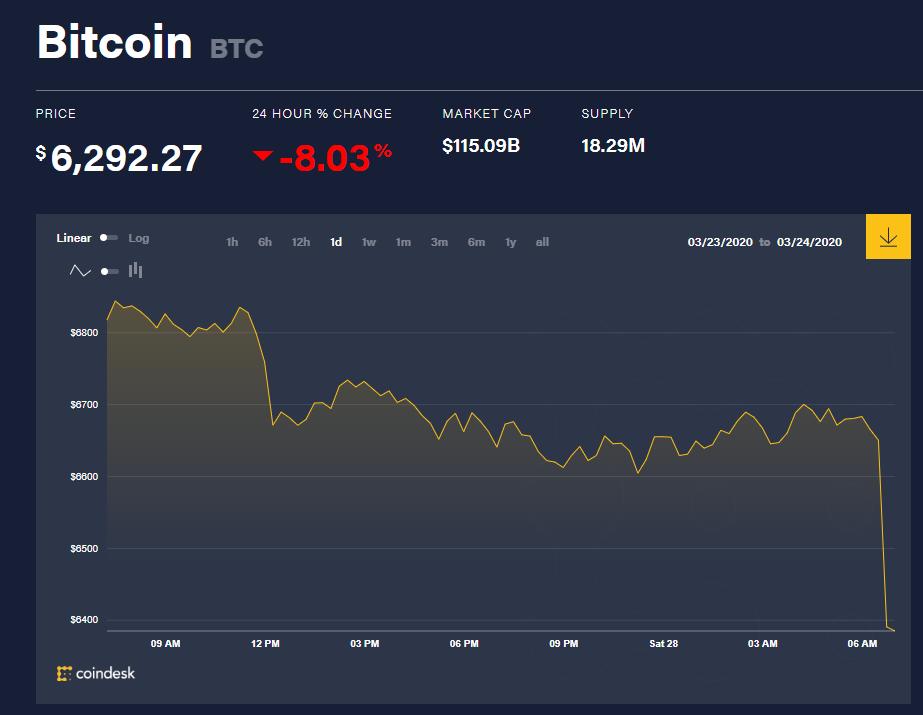 Chỉ số giá bitcoin hôm nay (28/3) (nguồn: CoinDesk)
