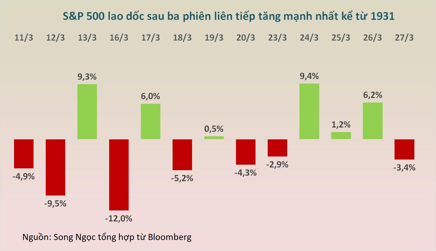 Dow Jones sụt hơn 900 điểm, chứng khoán Mỹ chưa thể thoát khỏi thị trường gấu - Ảnh 2.