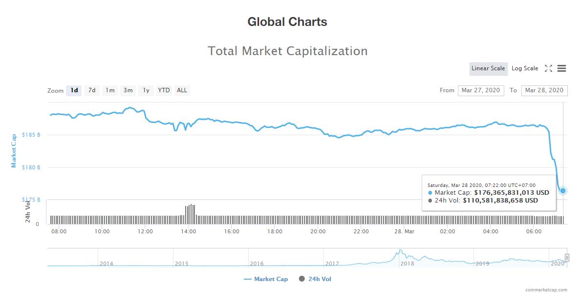 Tổng giá trị thị trường và khối lượng giao dịch tiền kĩ thuật số hôm nay (28/3) (nguồn: CoinMarketCap)