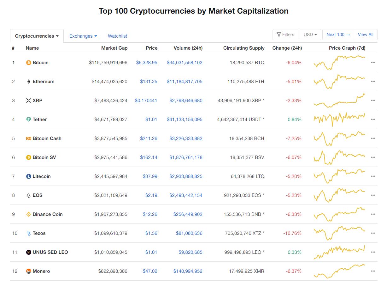 Nhóm 10 đồng tiền kĩ thuật số hàng đầu theo giá trị thị trường hôm nay (28/3) (nguồn: CoinMarketCap)