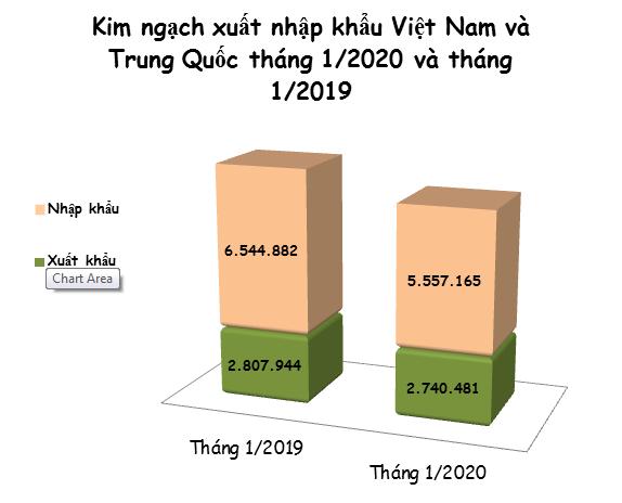 Xuất nhập khẩu giữa Việt Nam và Trung Quốc tháng 1/2020: Nhiều mặt hàng tăng/giảm đột biến - Ảnh 1.