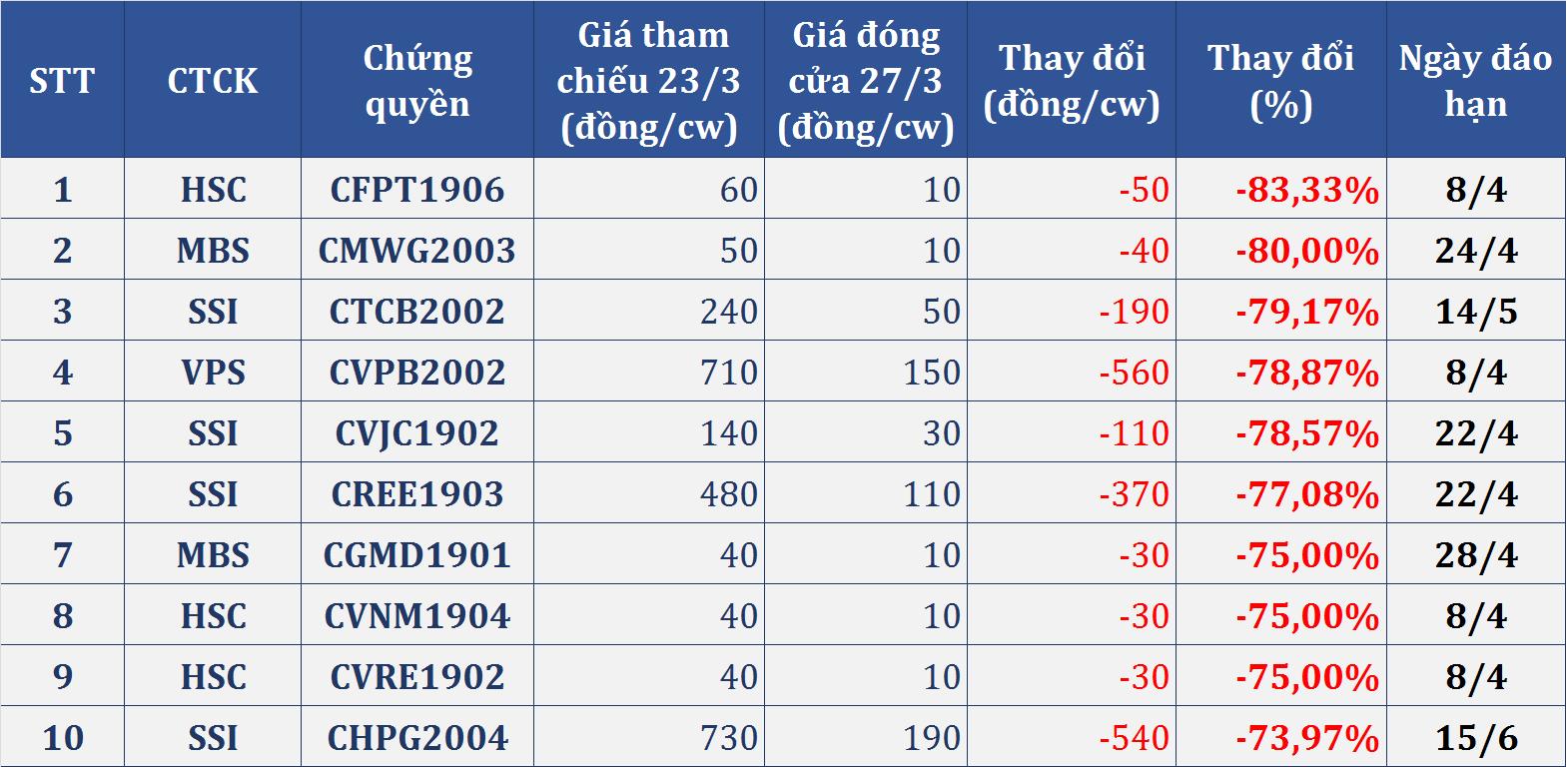 Thị trường chứng quyền (23 - 27/3): Thêm một tuần lao dốc, nhóm VNM và MSN ngược dòng tăng giá - Ảnh 2.