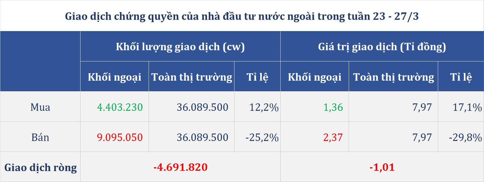 Thị trường chứng quyền (23 - 27/3): Thêm một tuần lao dốc, nhóm VNM và MSN ngược dòng tăng giá - Ảnh 4.