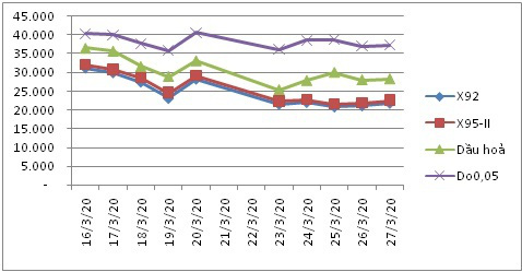 Giá xăng giảm mạnh, chỉ còn khoảng 12.000 đồng/lít từ chiều ngày 29/3 - Ảnh 1.