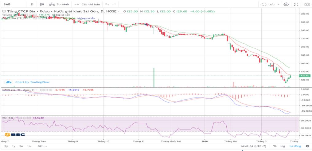 Cổ phiếu tâm điểm ngày 30/3: SAB, VCB, VIC, VRE, VNM - Ảnh 1.