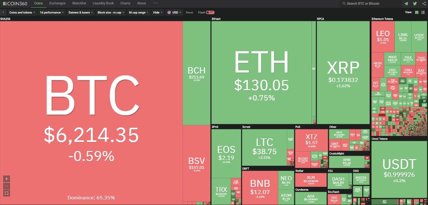 Toàn cảnh thị trường tiền kĩ thuật số hôm nay (29/3) (Nguồn: Coin360.com)