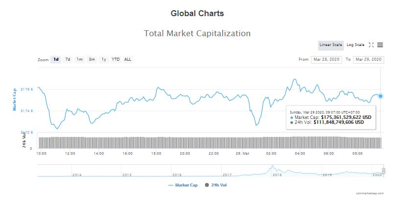 Tổng giá trị thị trường và khối lượng giao dịch tiền kĩ thuật số hôm nay (29/3) (nguồn: CoinMarketCap)