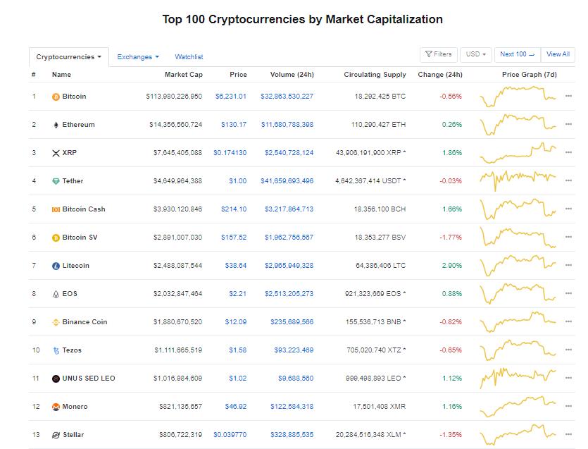 Nhóm 10 đồng tiền kĩ thuật số hàng đầu theo giá trị thị trường hôm nay (29/3) (nguồn: CoinMarketCap)