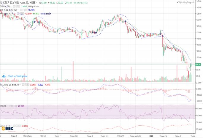Cổ phiếu tâm điểm ngày 30/3: SAB, VCB, VIC, VRE, VNM - Ảnh 6.