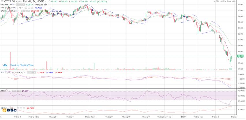 Cổ phiếu tâm điểm ngày 30/3: SAB, VCB, VIC, VRE, VNM - Ảnh 3.