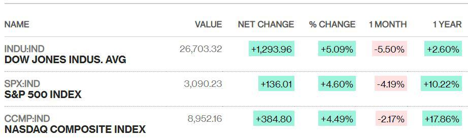 Dow Jones bật tăng kỉ lục gần 1.300 điểm, chứng khoán Mỹ có phiên hồi phục mạnh một thập kỉ - Ảnh 1.