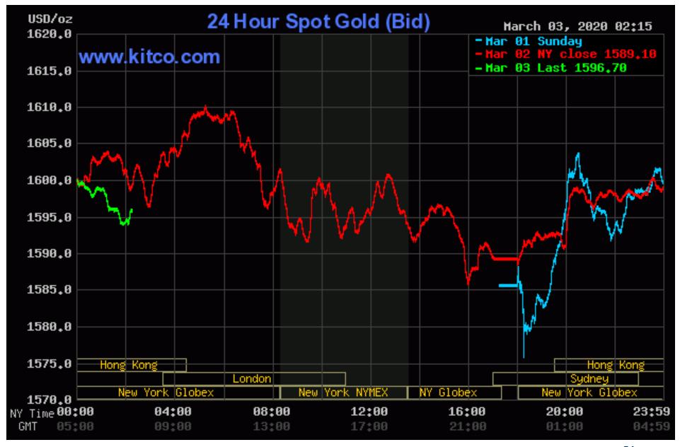 Chờ tín hiệu giảm lãi suất trong tháng 3, giá vàng thế giới tăng trở lại nhưng vẫn cách xa vàng trong nước - Ảnh 2.