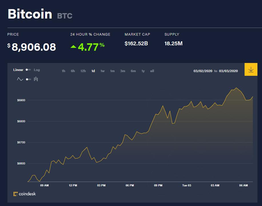 Chỉ số giá bitcoin hôm nay (3/3) (nguồn: CoinDesk)