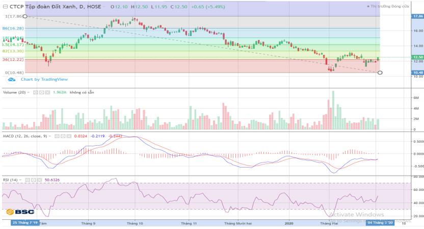 Cổ phiếu tâm điểm ngày 4/3: DXG, HHS, FRT - Ảnh 1.