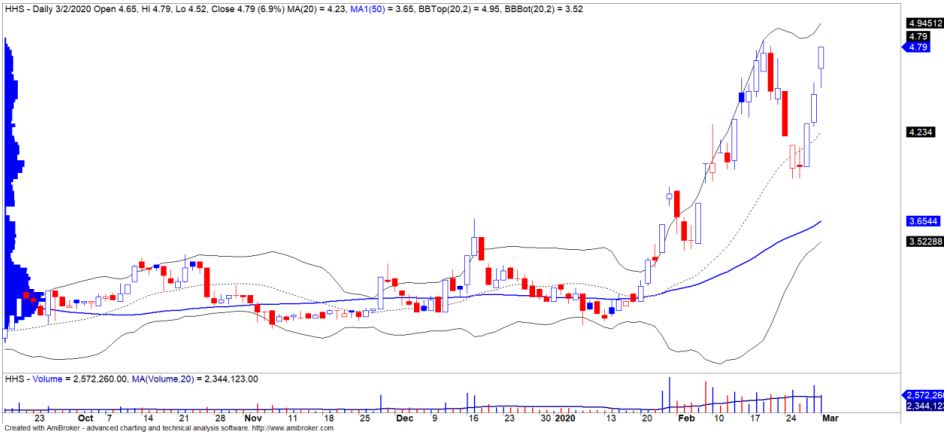 Cổ phiếu tâm điểm ngày 4/3: DXG, HHS, FRT - Ảnh 2.