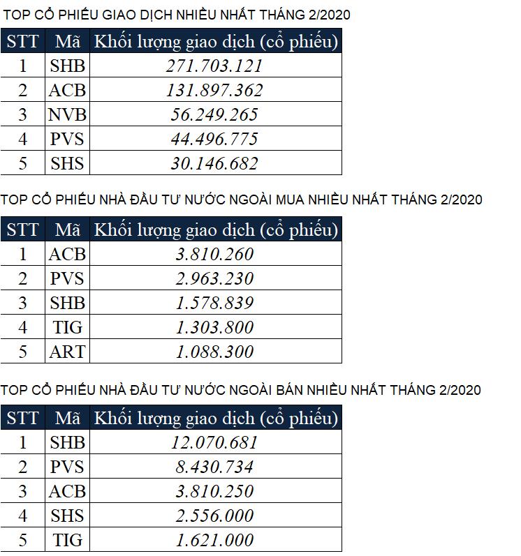 Giá trị giao dịch sàn HNX tháng 2/2020 tăng 87% - Ảnh 3.