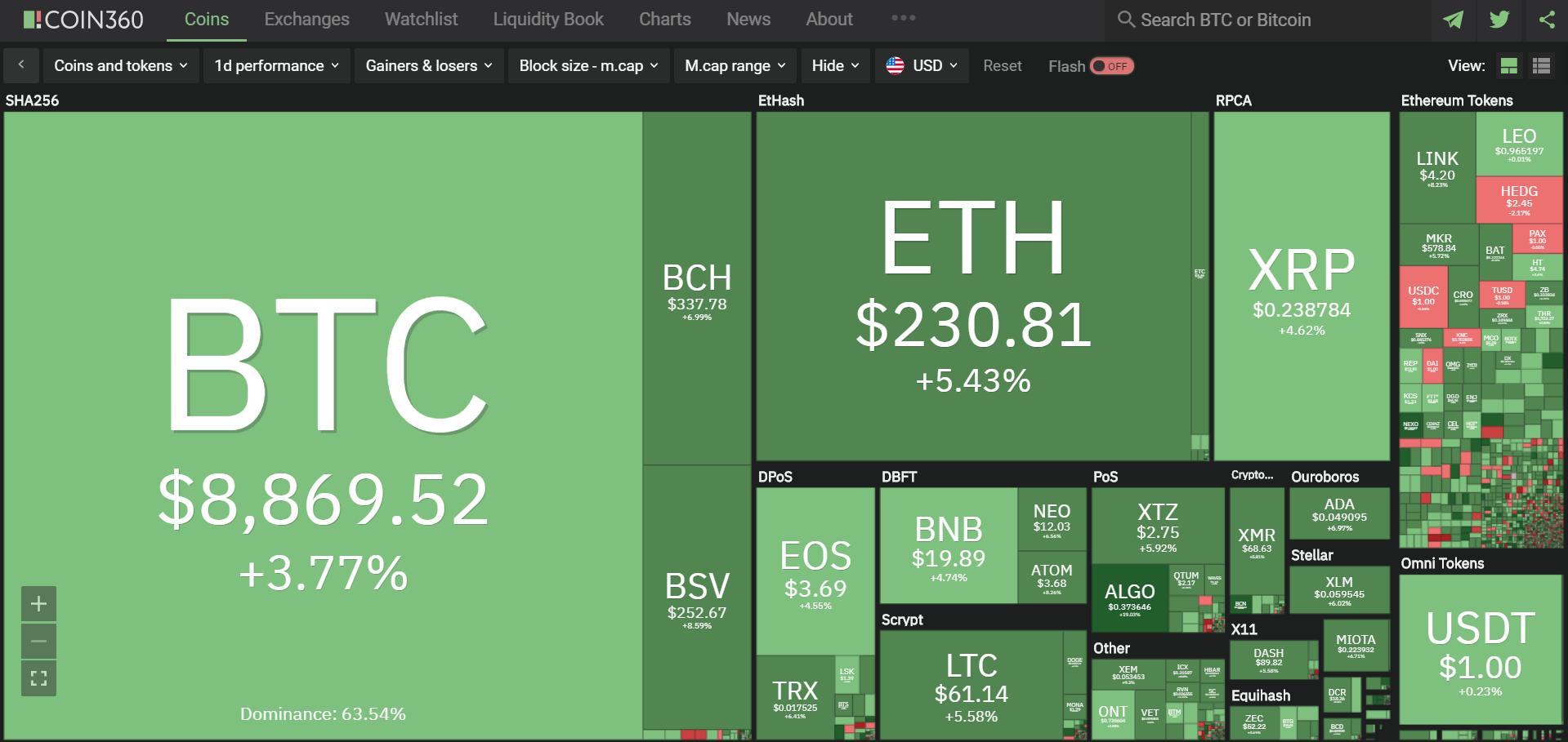Toàn cảnh thị trường tiền kĩ thuật số hôm nay (3/3) (Nguồn: Coin360.com)