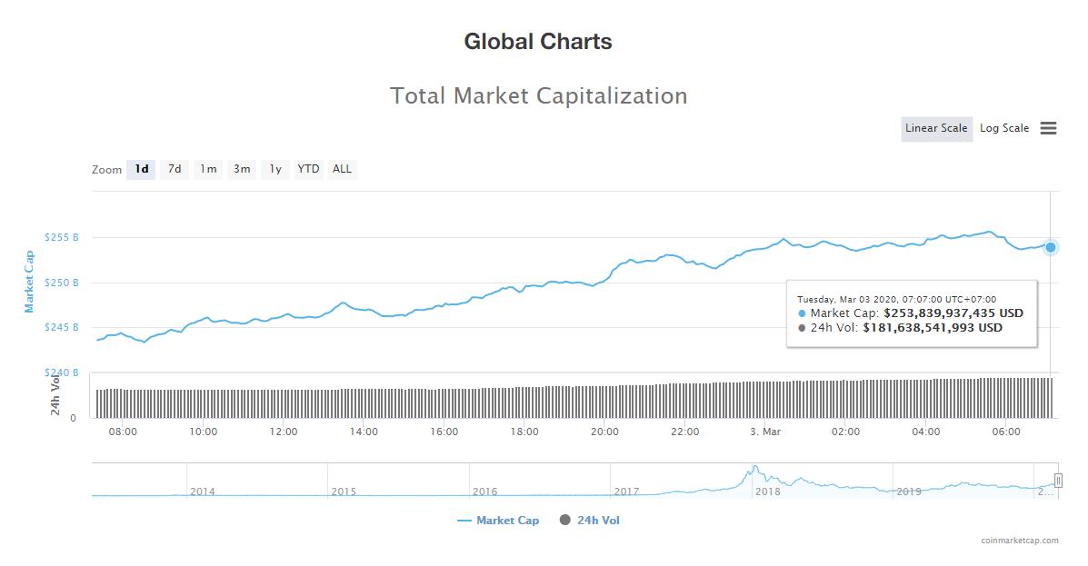 Tổng giá trị thị trường và khối lượng giao dịch tiền kĩ thuật số hôm nay (3/3) (nguồn: CoinMarketCap)