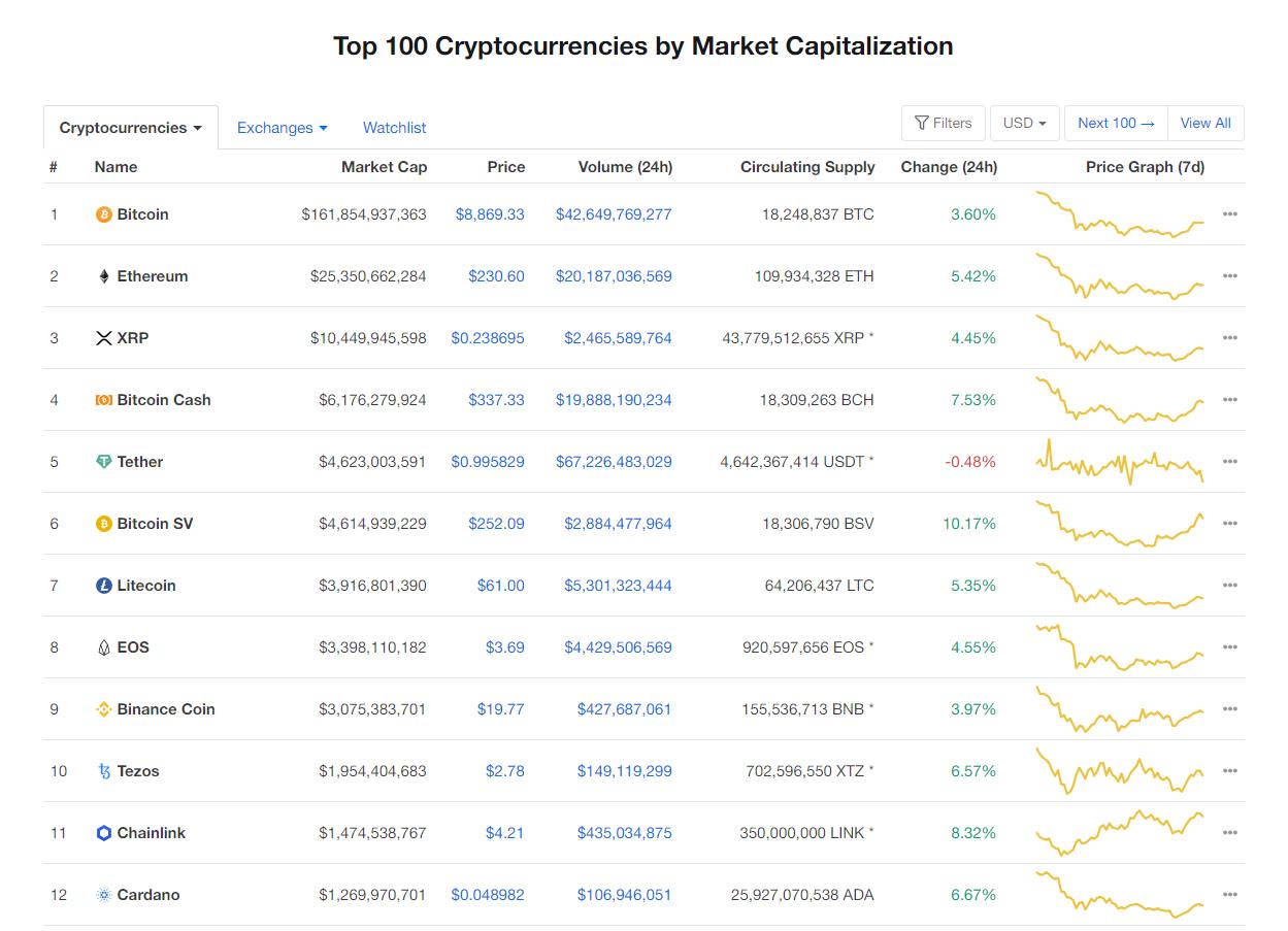 Nhóm 10 đồng tiền kĩ thuật số hàng đầu theo giá trị thị trường hôm nay (3/3) (nguồn: CoinMarketCap)