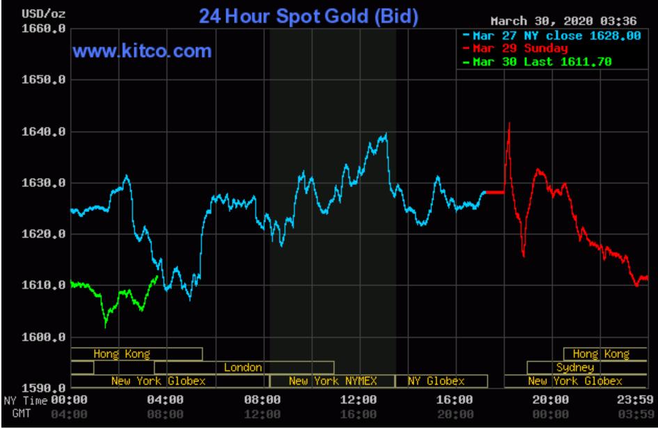 Gia vàng SJC phớt lờ đà giảm của thế giới, bật tăng đến nửa triệu đồng/lượng - Ảnh 2.