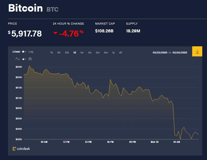 Chỉ số giá bitcoin hôm nay (30/3) (nguồn: CoinDesk)