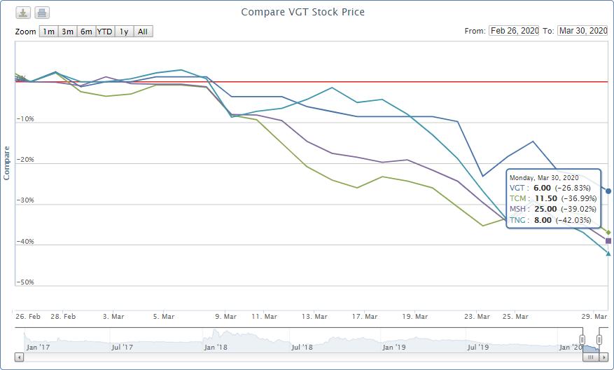 Hứng chịu cú đánh mạnh từ COVID-19, cổ phiếu dệt may giảm sâu - Ảnh 2.