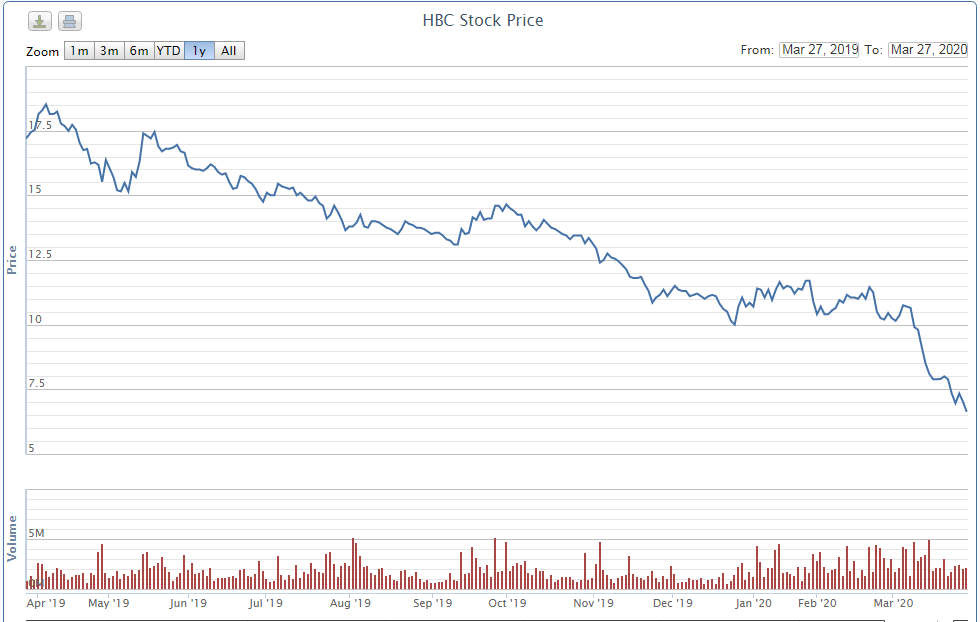 Cổ phiếu HBC giảm hơn 80% từ đỉnh lịch sử, anh trai Chủ tịch Lê Viết Hải muốn mua vào 1 triệu cp - Ảnh 1.