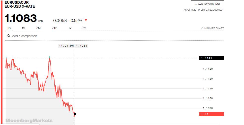 Tỷ giá đồng Euro hôm nay 30/3: Giá Euro ngân hàng biến động trái chiều - Ảnh 3.