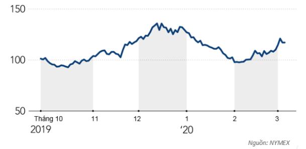Giá cà phê giảm khi người tiêu dùng ở nhà vì COVID-19 - Ảnh 1.