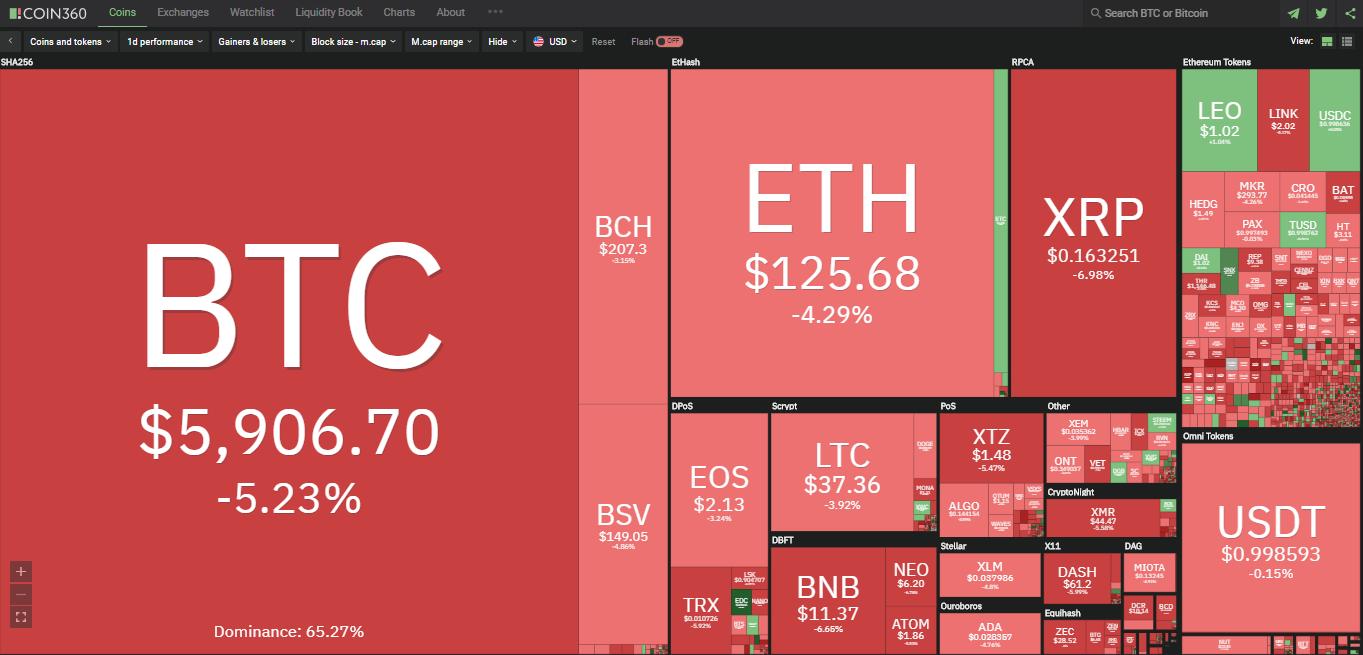 Toàn cảnh thị trường tiền kĩ thuật số hôm nay (30/3) (Nguồn: Coin360.com)