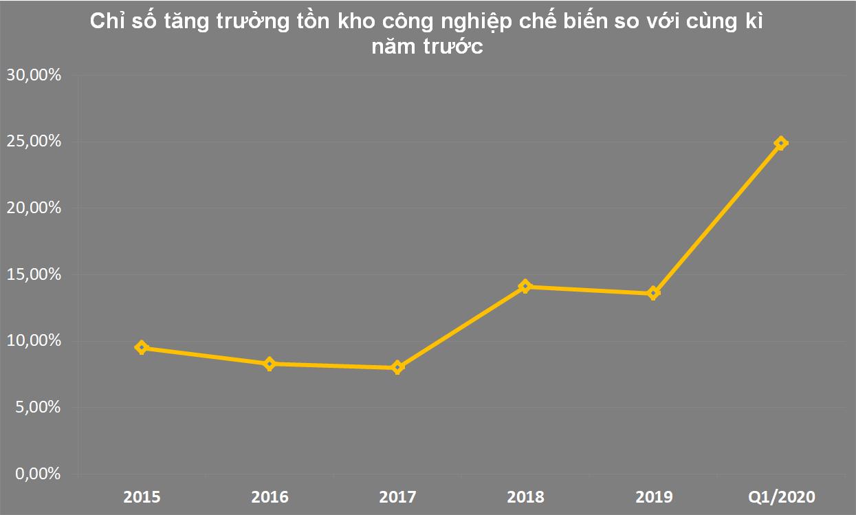 Sản lượng bia và dầu khí sụt giảm mạnh trong quí I trong khi chỉ số tồn kho công nghiệp đang tăng cao nhất 10 năm - Ảnh 1.